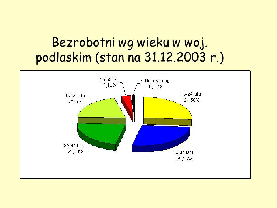 Symbol wg PKD Zawód Przyrost popytu do 2005 roku w stosunku do roku 2000 (w tys.