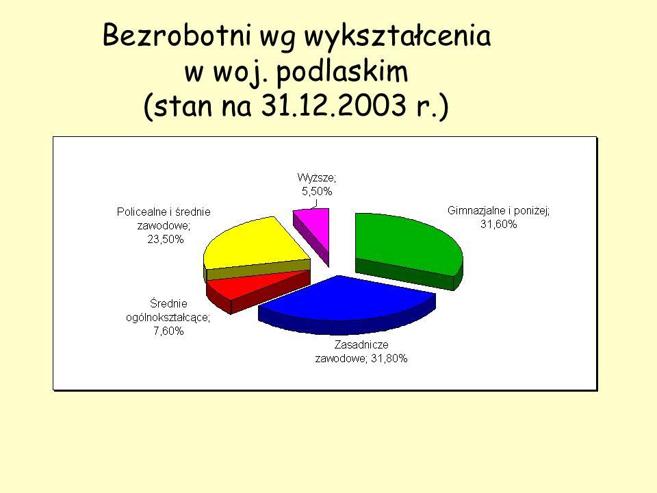Bezrobotni wg wykształcenia w woj. podlaskim (stan na 31.12.2003 r.)