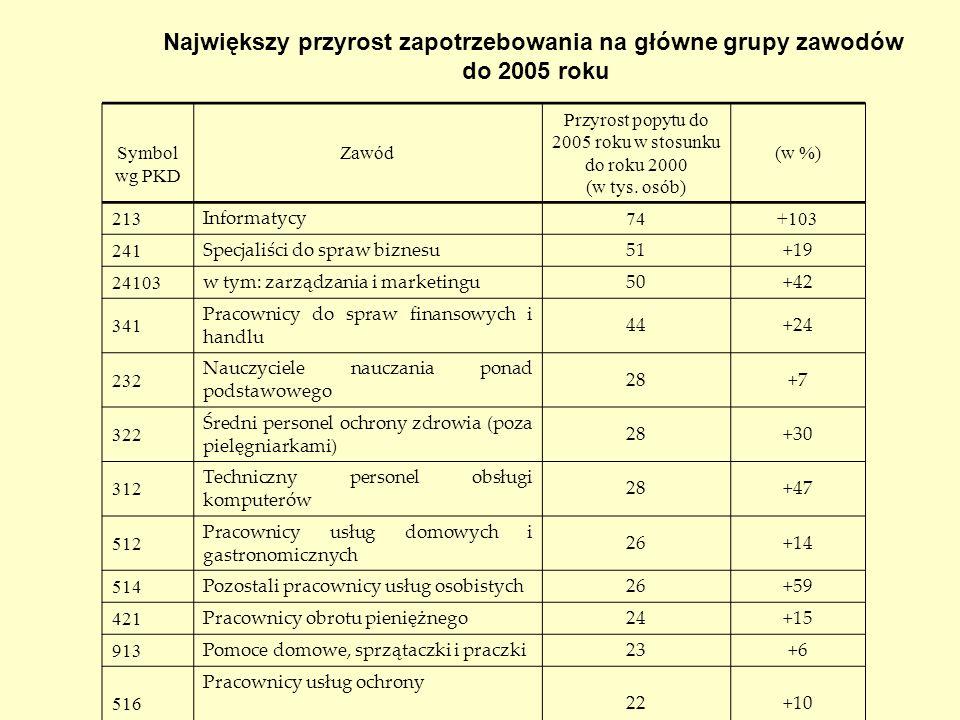 Symbol wg PKD Zawód Przyrost popytu do 2005 roku w stosunku do roku 2000 (w tys. osób) (w %) 213 Informatycy 74+103 241 Specjaliści do spraw biznesu 5