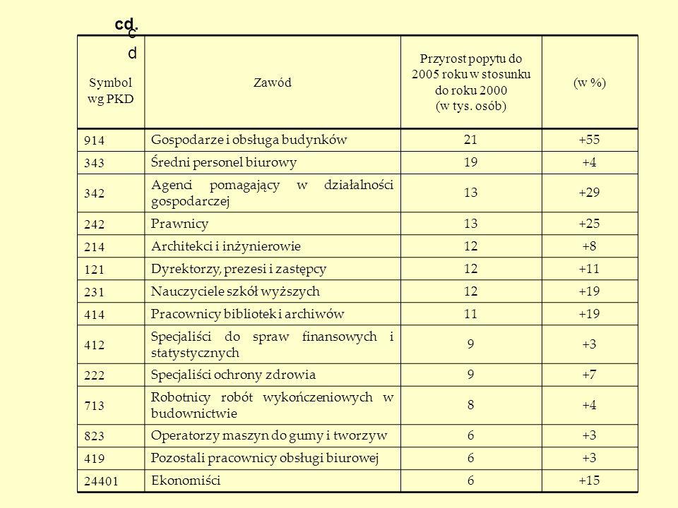Symbol wg PKD Zawód Przyrost popytu do 2005 roku w stosunku do roku 2000 (w tys. osób) (w %) 914 Gospodarze i obsługa budynków 21+55 343 Średni person