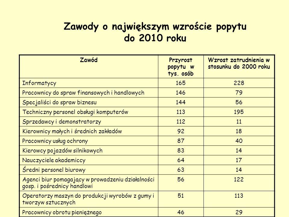 Zawody o największym wzroście popytu do 2010 roku ZawódPrzyrost popytu w tys. osób Wzrost zatrudnienia w stosunku do 2000 roku Informatycy165228 Praco