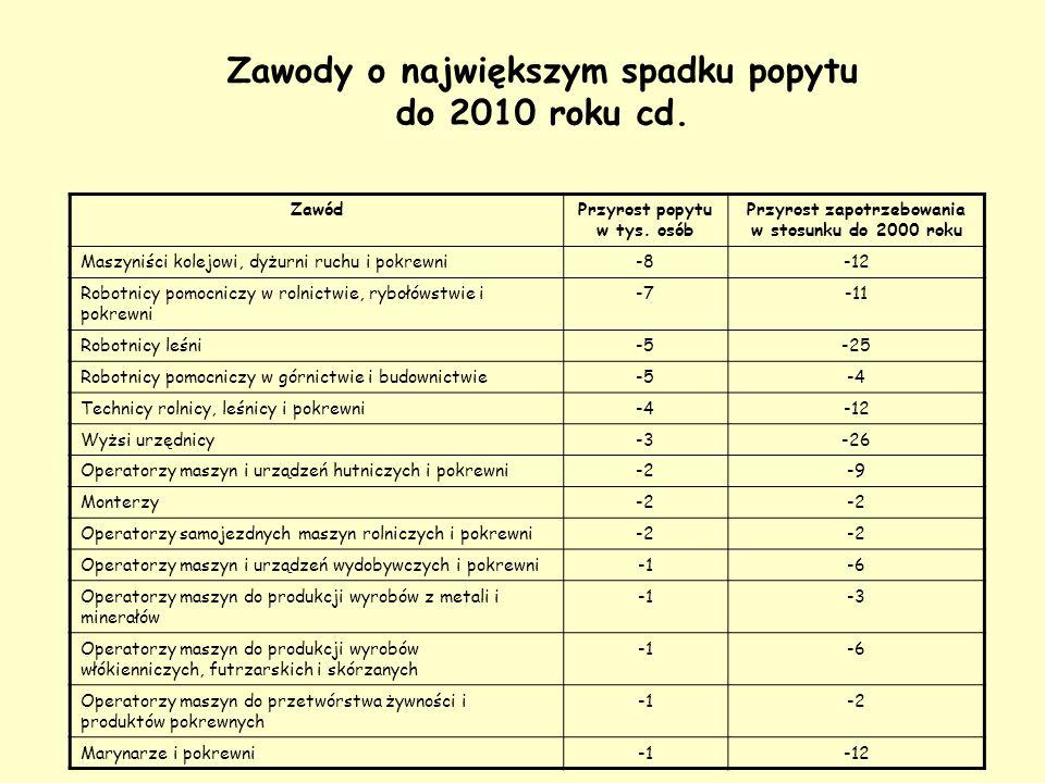 Zawody o największym spadku popytu do 2010 roku cd. ZawódPrzyrost popytu w tys. osób Przyrost zapotrzebowania w stosunku do 2000 roku Maszyniści kolej