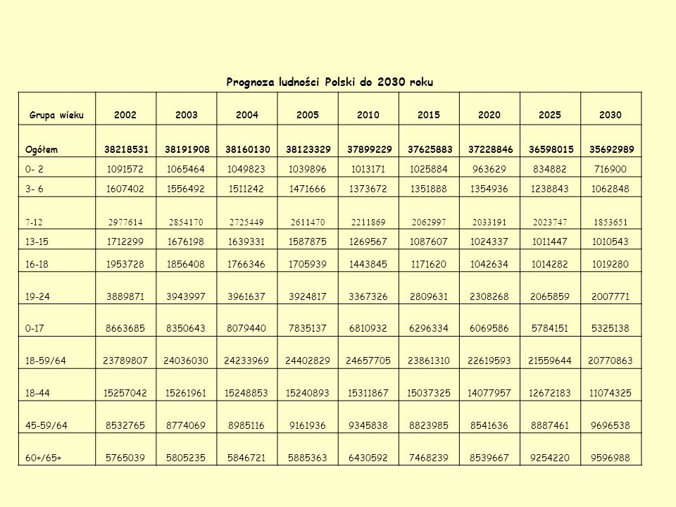 Struktura ludności Polski w latach 2002-2030 (w %) Grupa wieku200220032004200520102015202020252030 0- 2 2,9 2,8 2,7 2,6 2,3 2,0 3- 6 4,2 4,1 4,0 3,9 3,6 3,4 3,0 7-12 7,8 7,5 7,1 6,9 5,8 5,5 5,2 13-15 4,5 4,4 4,3 4,2 3,3 2,9 2,8 16-18 5,1 4,9 4,6 4,5 3,8 3,1 2,8 2,9 19-24 10,2 10,3 10,4 10,3 8,9 7,5 6,2 5,6 0-17 22,7 21,9 21,2 20,6 18,0 16,7 16,3 15,8 14,9 18-59/64 62,2 62,9 63,5 64,0 65,1 63,4 60,8 58,9 58,2 18-44 39,9 40,0 40,4 40,0 37,8 34,6 31,0 45-59/64 22,3 23,0 23,5 24,0 24,7 23,5 22,9 24,3 27,2 60+/65+ 15,1 15,2 15,3 15,4 17,0 19,8 22,9 25,3 26,9