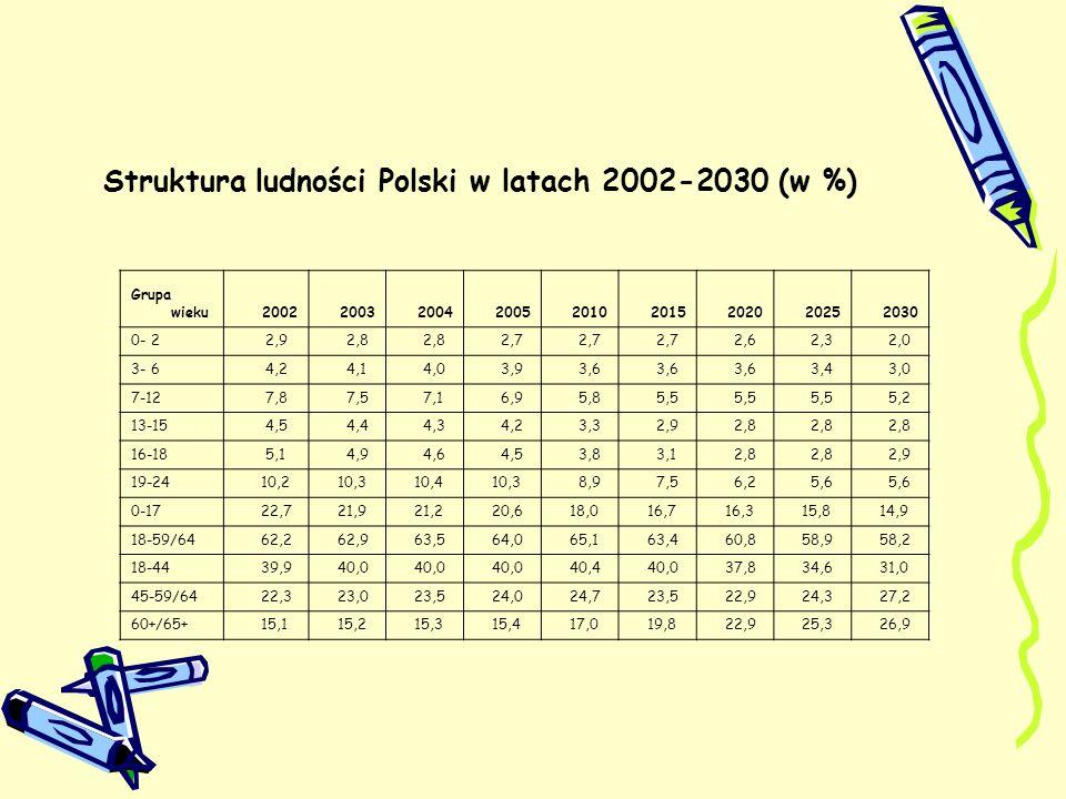 Dynamika zmiany liczby ludności Polski do 2030 roku (2002 r.=100) Grupa wieku200220032004200520102015202020252030 Ogółem 100,0 99,9 99,8 99,2 98,4 97,4 95,8 93,4 0- 2 100,0 97,6 96,2 95,3 92,8 94,0 88,3 76,5 65,7 3- 6 100,0 96,8 94,0 91,6 85,5 84,1 84,3 77,1 66,1 7-12 100,0 95,9 91,5 87,7 74,3 69,3 68,3 68,0 62,3 13-15 100,0 97,9 95,7 92,7 74,1 63,5 59,8 59,1 59,0 16-18 100,0 95,0 90,4 87,3 73,9 60,0 53,4 51,9 52,2 19-24 100,0 101,4 101,8 100,9 86,6 72,2 59,3 53,1 51,6 0-17 100,0 96,4 93,3 90,4 78,6 72,7 70,1 66,8 61,5 18-59/64 100,0 101,0 101,9 102,6 103,6 100,3 95,1 90,6 87,3 18-44 100,0 99,9 100,4 98,6 92,3 83,1 72,6 45-59/64 100,0 102,8 105,3 107,4 109,5 103,4 100,1 104,2 113,6 60+/65+ 100,0 100,7 101,4 102,1 111,5 129,5 148,1 160,5 166,5