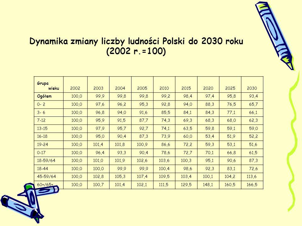 Dynamika zmiany liczby ludności Polski do 2030 roku (2002 r.=100) Grupa wieku200220032004200520102015202020252030 Ogółem 100,0 99,9 99,8 99,2 98,4 97,