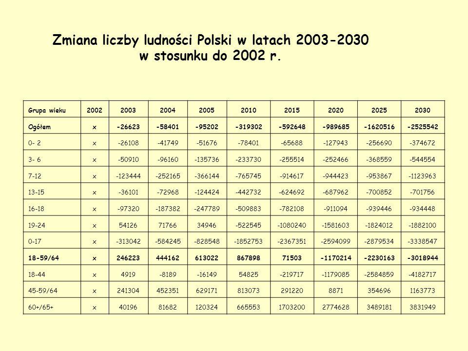 Zmiana liczby ludności Polski w latach 2003-2030 w stosunku do 2002 r. Grupa wieku200220032004200520102015202020252030 Ogółemx-26623-58401-95202-31930