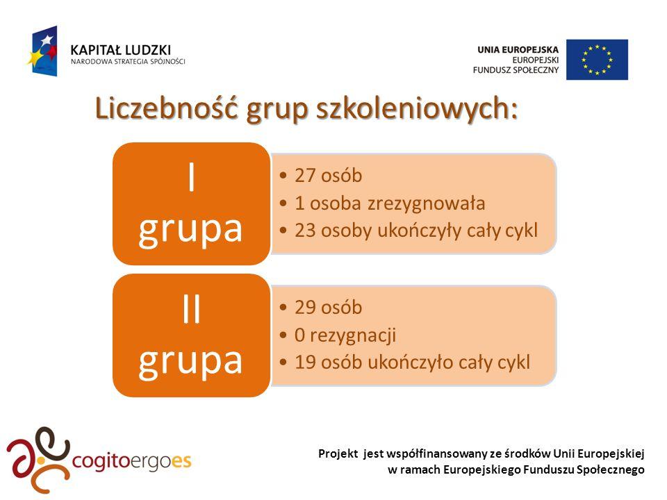 Projekt jest współfinansowany ze środków Unii Europejskiej w ramach Europejskiego Funduszu Społecznego Liczebność grup szkoleniowych: 27 osób 1 osoba zrezygnowała 23 osoby ukończyły cały cykl I grupa 29 osób 0 rezygnacji 19 osób ukończyło cały cykl II grupa