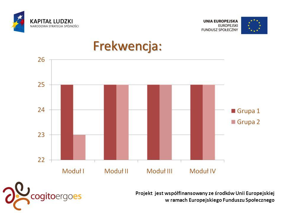 Projekt jest współfinansowany ze środków Unii Europejskiej w ramach Europejskiego Funduszu Społecznego Frekwencja: