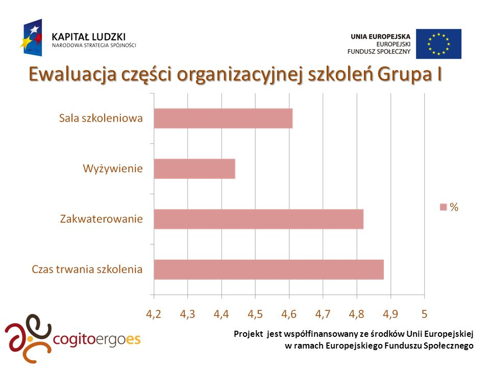 Projekt jest współfinansowany ze środków Unii Europejskiej w ramach Europejskiego Funduszu Społecznego Ewaluacja części organizacyjnej szkoleń Grupa I