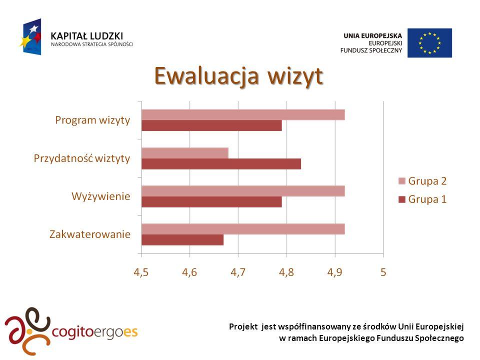 Projekt jest współfinansowany ze środków Unii Europejskiej w ramach Europejskiego Funduszu Społecznego Ewaluacja wizyt