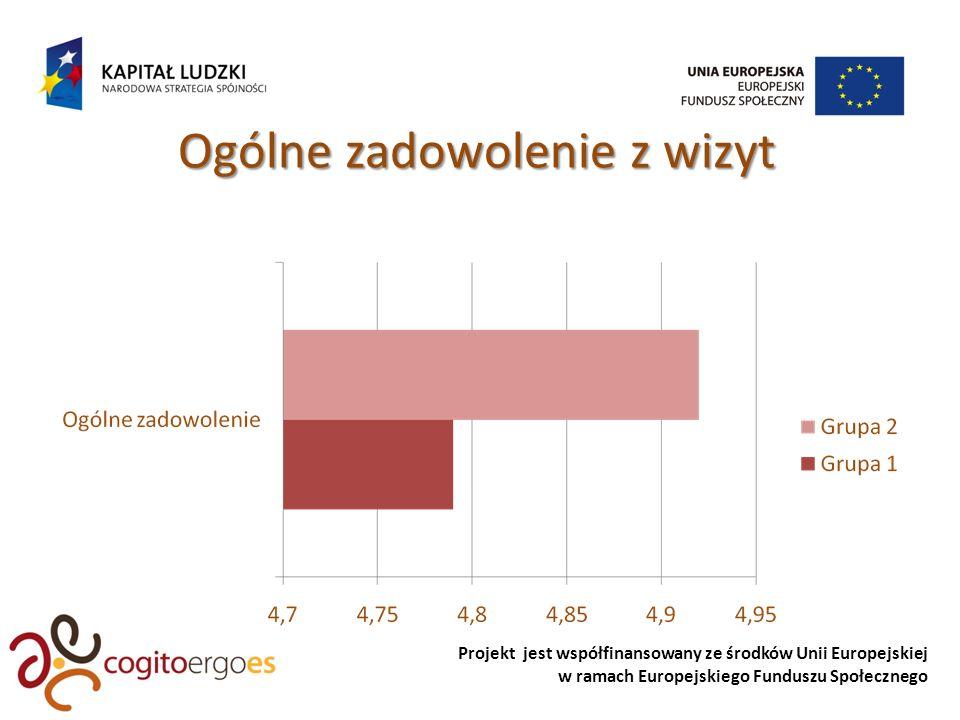 Projekt jest współfinansowany ze środków Unii Europejskiej w ramach Europejskiego Funduszu Społecznego Ogólne zadowolenie z wizyt