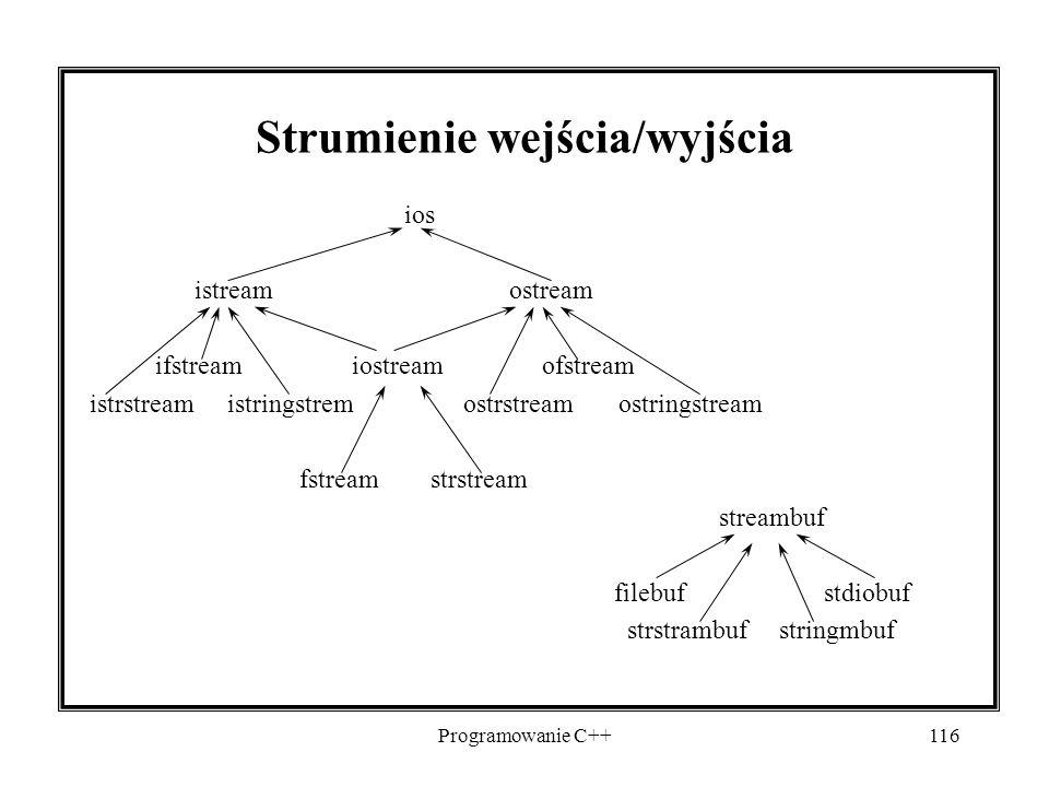 Programowanie C++116 Strumienie wejścia/wyjścia ios istreamostream ifstream iostream ofstream istrstream istringstrem ostrstream ostringstream fstream