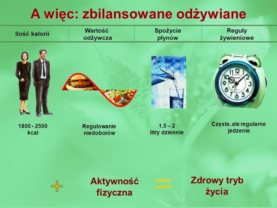 Wartość odżywcza Ilość kalorii Spożycie płynów Reguły żywieniowe A więc: zbilansowane odżywiane Regulowanie niedoborów 1,5 – 2 litry dziennie Częste,