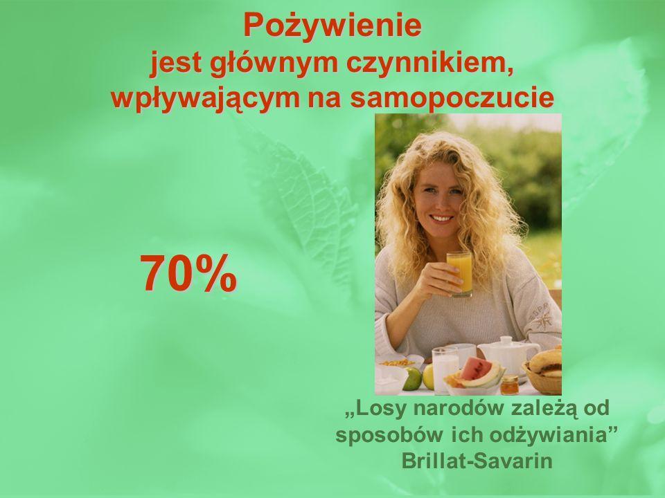 Pożywienie jest głównym czynnikiem, wpływającym na samopoczucie Losy narodów zależą od sposobów ich odżywiania Brillat-Savarin 70%
