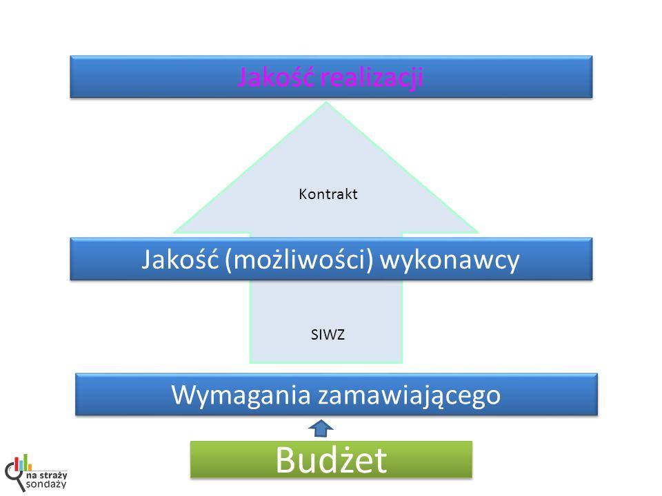 Jakość realizacji Jakość (możliwości) wykonawcy Wymagania zamawiającego Kontrakt SIWZ Budżet