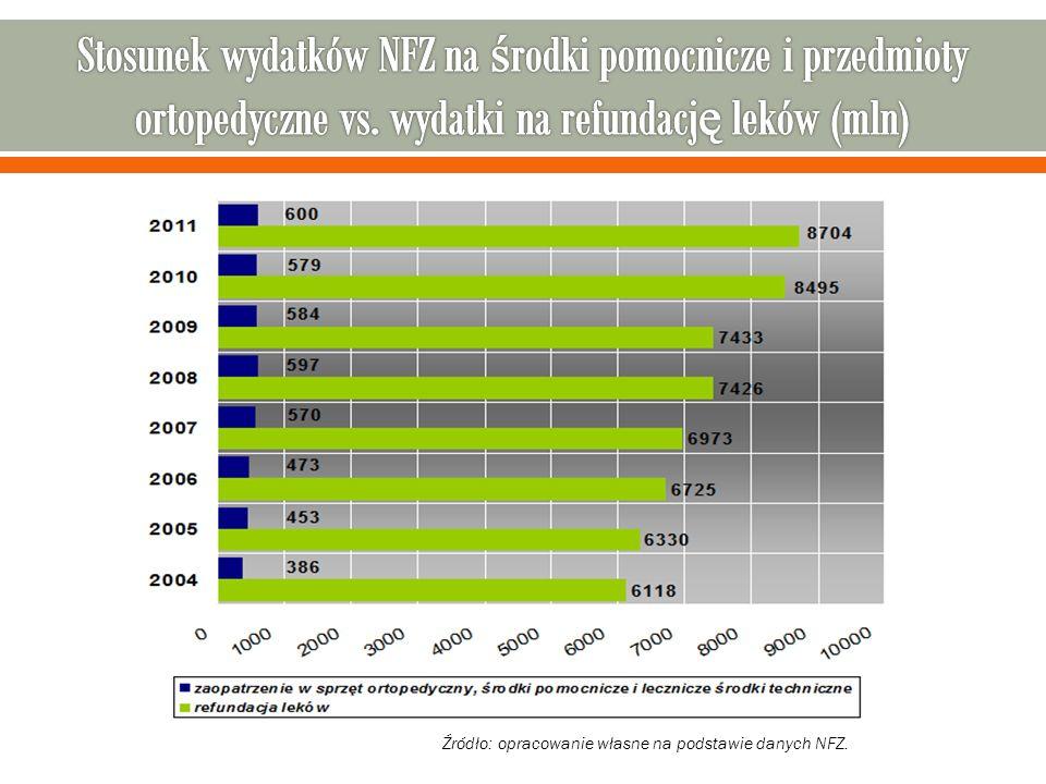 DZIĘKUJĘ ZA UWAGĘ Józef Góralczyk Małopolski Sejmik Organizacji Osób Niepełnosprawnych