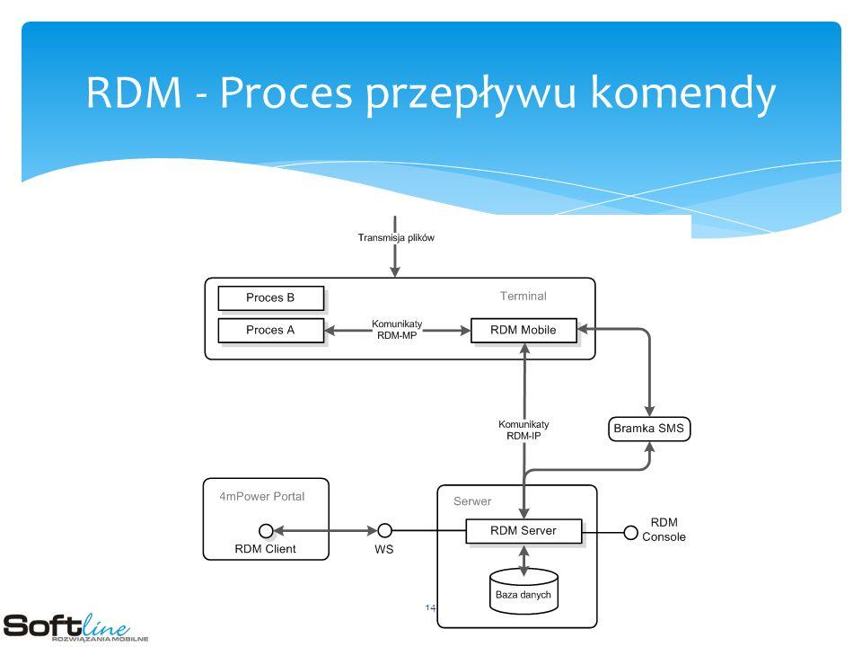 RDM - Proces przepływu komendy 14
