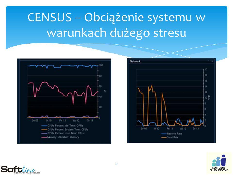 CENSUS – Obciążenie systemu w warunkach dużego stresu 8