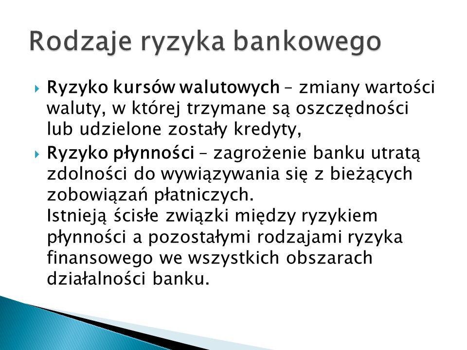 Ryzyko kursów walutowych – zmiany wartości waluty, w której trzymane są oszczędności lub udzielone zostały kredyty, Ryzyko płynności – zagrożenie bank