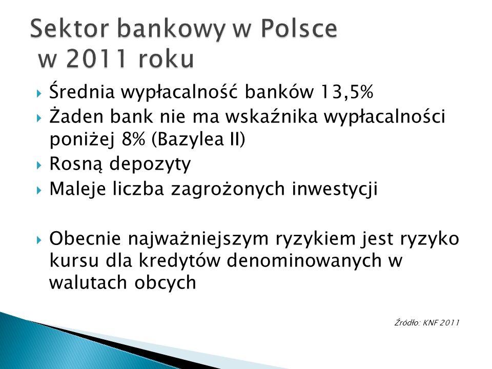 Średnia wypłacalność banków 13,5% Żaden bank nie ma wskaźnika wypłacalności poniżej 8% (Bazylea II) Rosną depozyty Maleje liczba zagrożonych inwestycj