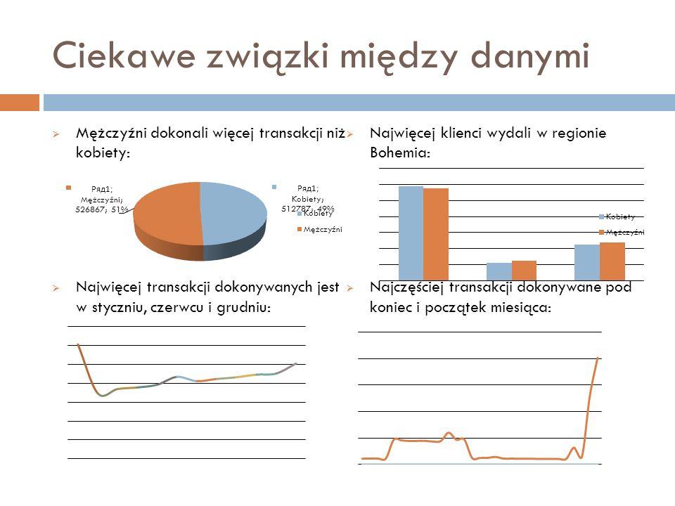 Ciekawe związki między danymi Mężczyźni dokonali więcej transakcji niż kobiety: Najwięcej transakcji dokonywanych jest w styczniu, czerwcu i grudniu: Najwięcej klienci wydali w regionie Bohemia: Najczęściej transakcji dokonywane pod koniec i początek miesiąca: