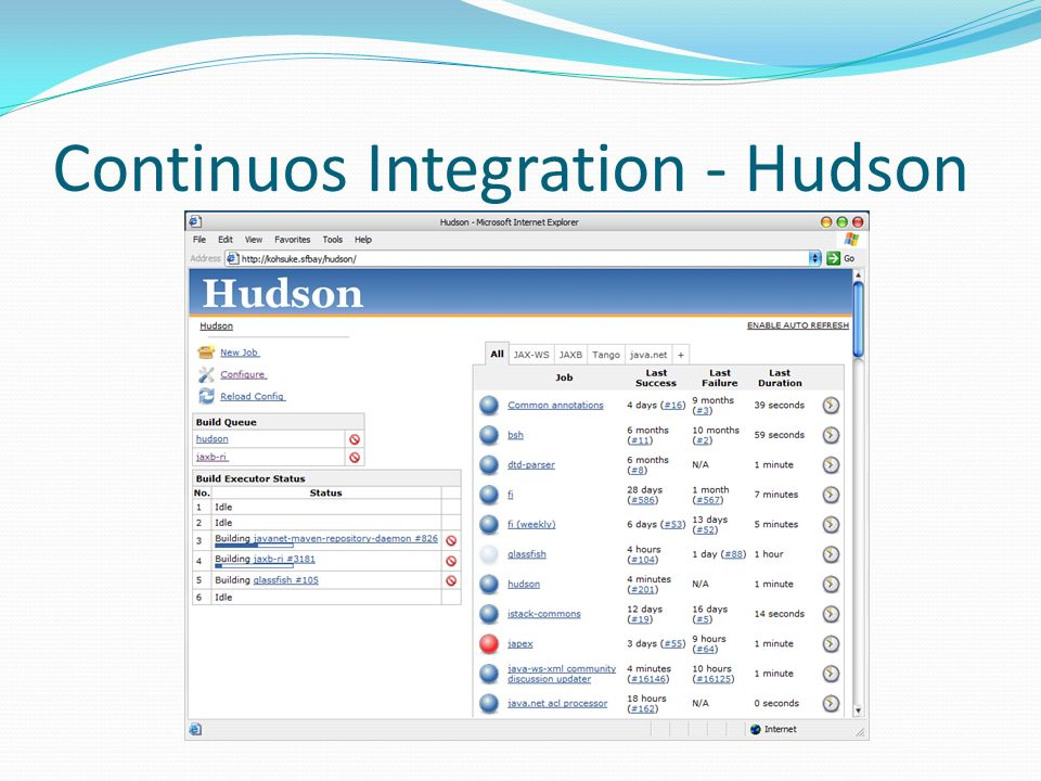 Continuos Integration - Hudson