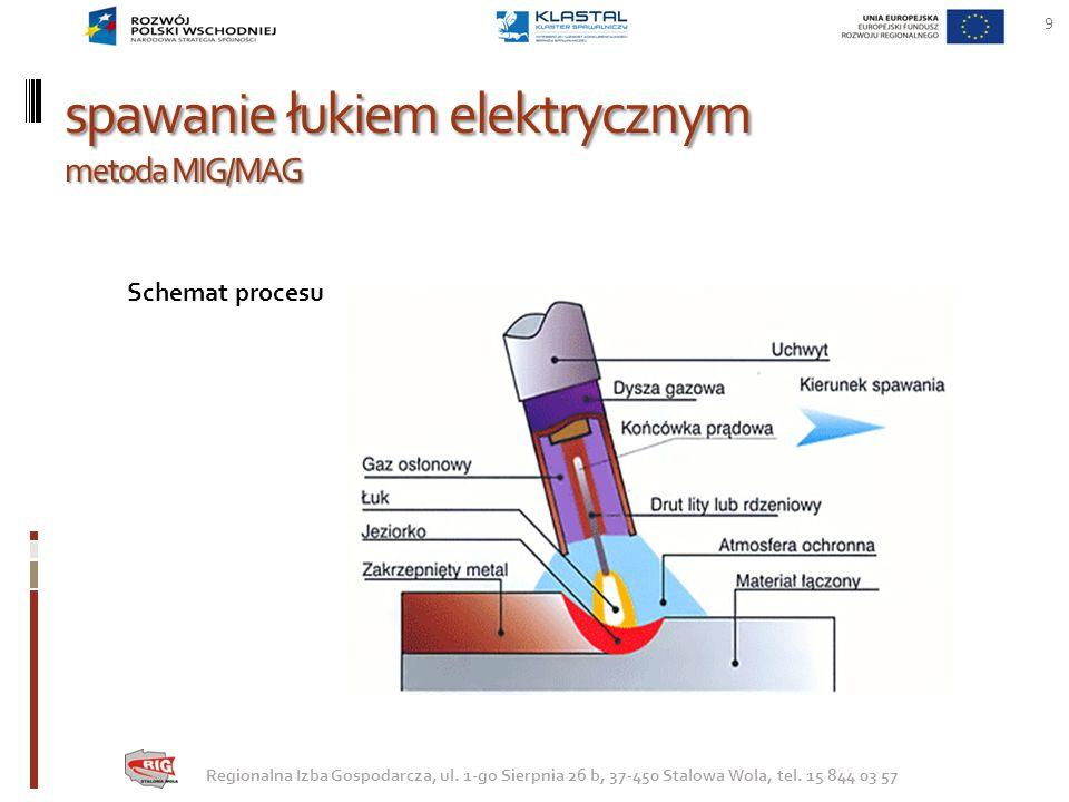 spawanie łukiem elektrycznym metoda MIG/MAG Podstawowe parametry procesu Rodzaj i natężenie prądu(prędkość podawania drutu), Napięcie łuku, Prędkość spawania, Rodzaj i natężenie przepływu gazu ochronnego, Średnica drutu elektrodowego, Długość wolnego wylotu elektrody, Prędkość podawania drutu elektrodowego, Pochylenie złącza lub elektrody.