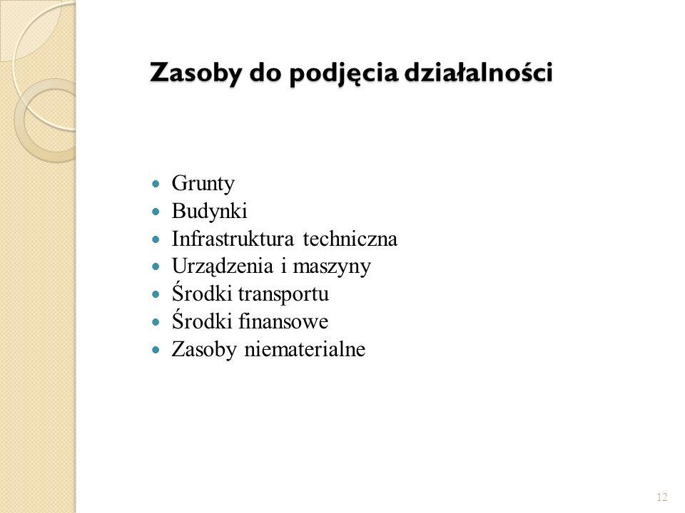 Zasoby do podjęcia działalności Grunty Budynki Infrastruktura techniczna Urządzenia i maszyny Środki transportu Środki finansowe Zasoby niematerialne