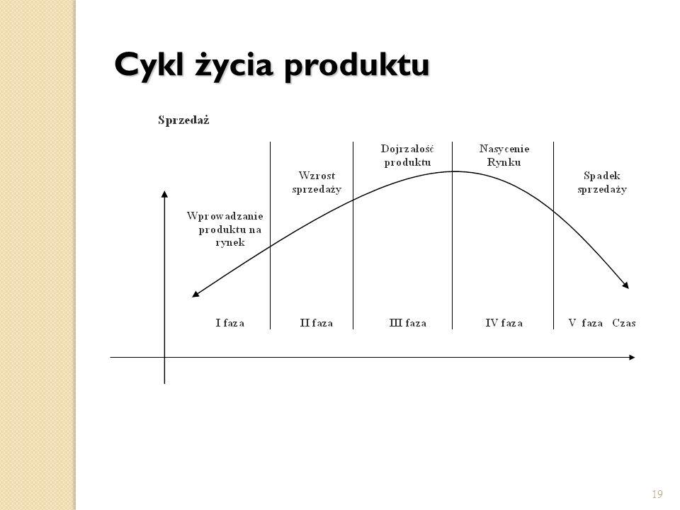 19 Cykl życia produktu