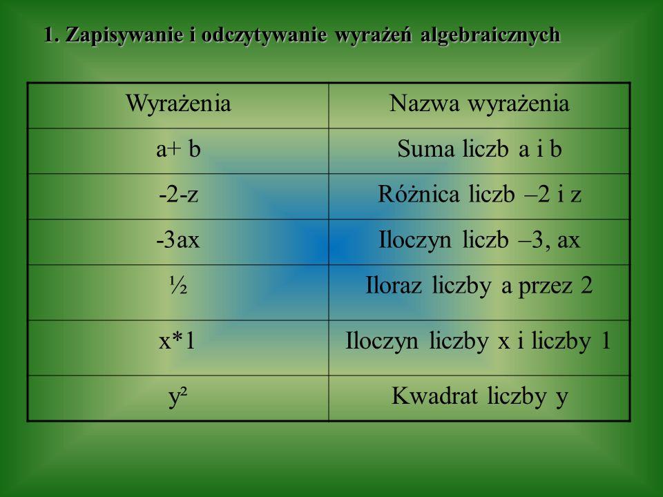 1. Zapisywanie i odczytywanie wyrażeń algebraicznych WyrażeniaNazwa wyrażenia a+ bSuma liczb a i b -2-zRóżnica liczb –2 i z -3axIloczyn liczb –3, ax ½