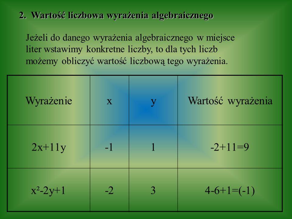 Jeżeli do danego wyrażenia algebraicznego w miejsce liter wstawimy konkretne liczby, to dla tych liczb możemy obliczyć wartość liczbową tego wyrażenia