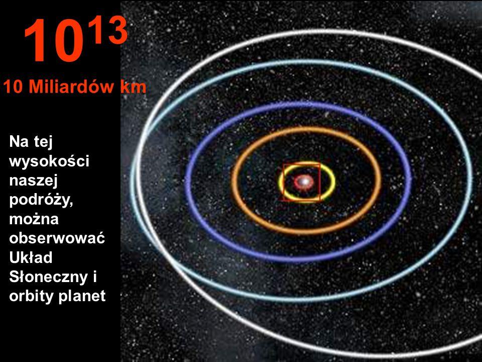 Orbity: Merkury, Wenus, Ziemi, Marsa i Jowisza. 10 12 1 Miliard km