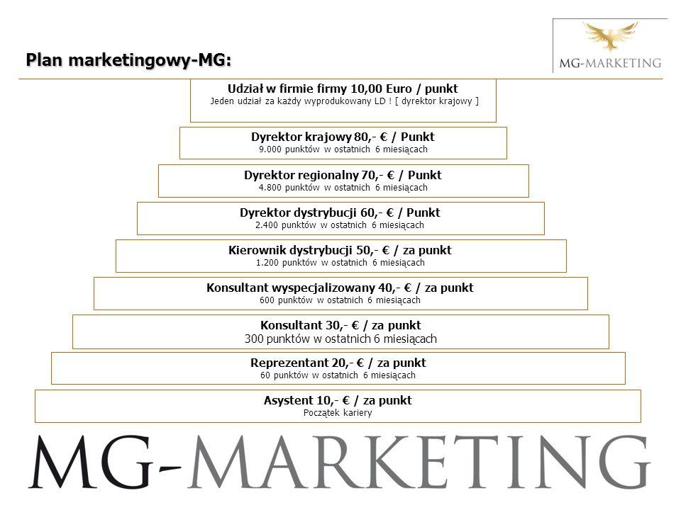 Dyrektor krajowy 80,- / Punkt 9.000 punktów w ostatnich 6 miesiącach Kierownik dystrybucji 50,- / za punkt 1.200 punktów w ostatnich 6 miesiącach Dyrektor dystrybucji 60,- / Punkt 2.400 punktów w ostatnich 6 miesiącach Dyrektor regionalny 70,- / Punkt 4.800 punktów w ostatnich 6 miesiącach Plan marketingowy-MG: Konsultant wyspecjalizowany 40,- / za punkt 600 punktów w ostatnich 6 miesiącach Konsultant 30,- / za punkt 300 punktów w ostatnich 6 miesiącach Reprezentant 20,- / za punkt 60 punktów w ostatnich 6 miesiącach Asystent 10,- / za punkt Początek kariery Udział w firmie firmy 10,00 Euro / punkt Jeden udział za każdy wyprodukowany LD .