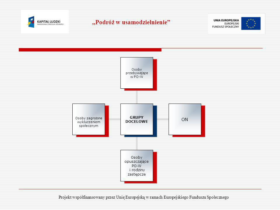 Zarządzanie projektem Podróż w usamodzielnienie Zespół projektowy Koordynator Asystent koordynatora Księgowa projektu Projekt współfinansowany przez Unię Europejską w ramach Europejskiego Funduszu Społecznego