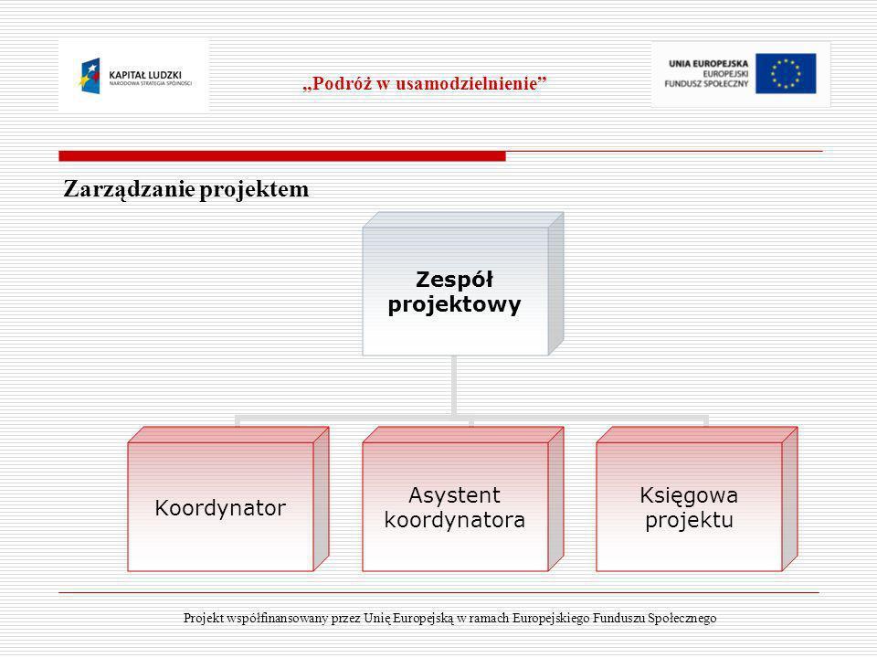 Zarządzanie projektem Podróż w usamodzielnienie Zespół projektowy Koordynator Asystent koordynatora Księgowa projektu Projekt współfinansowany przez U