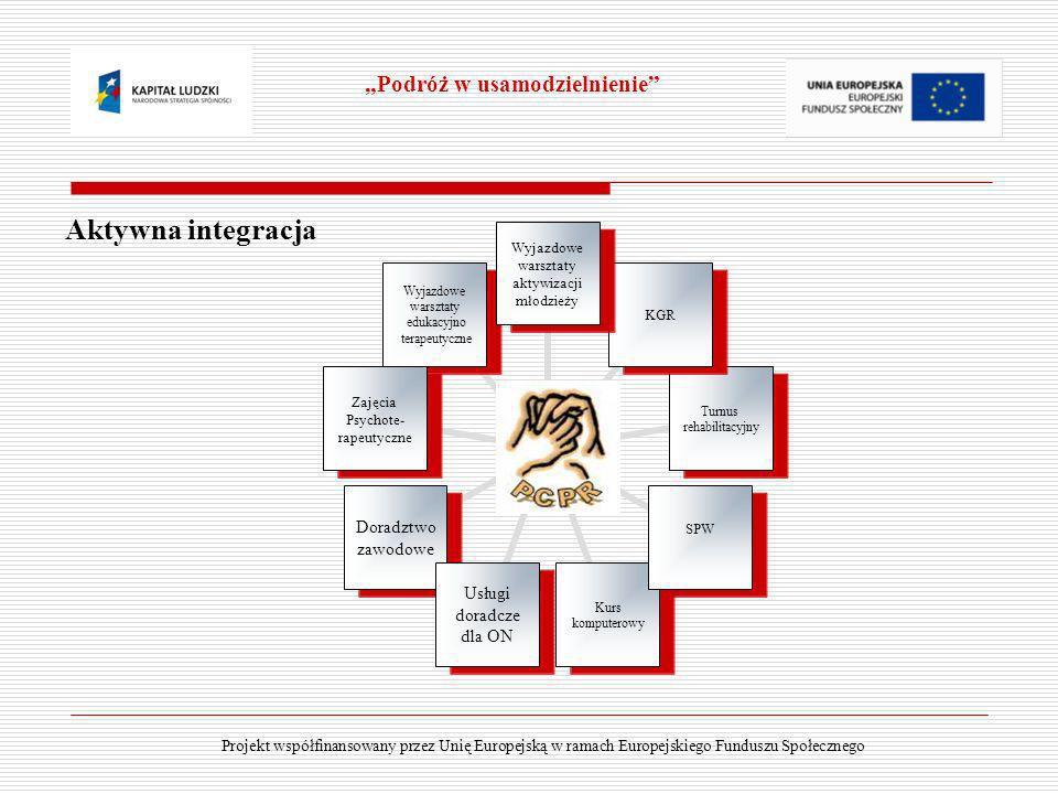 Aktywna integracja Podróż w usamodzielnienie Projekt współfinansowany przez Unię Europejską w ramach Europejskiego Funduszu Społecznego