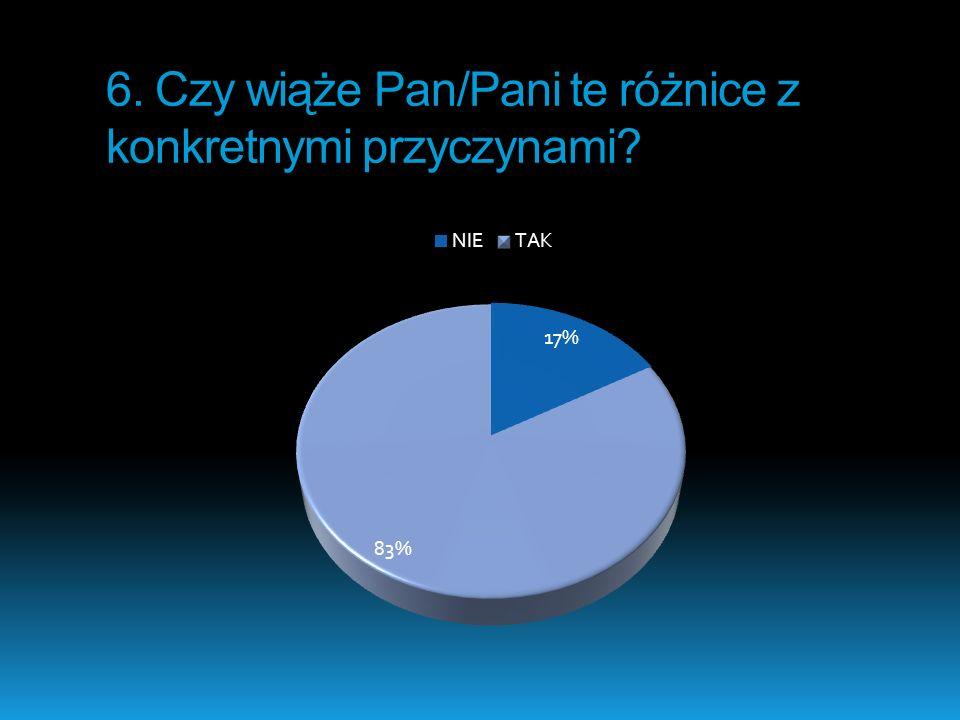 Na koniec chciałybyśmy podziękować p.D. Mieszkuć, która nadzorowała naszą pracę, a także p.