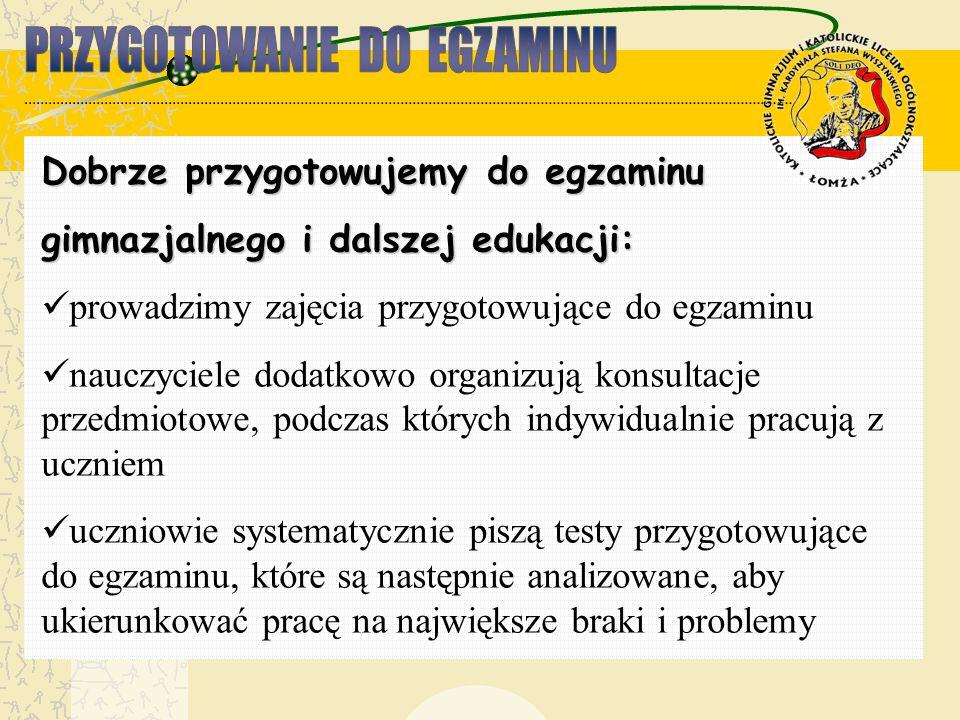 Dobrze przygotowujemy do egzaminu gimnazjalnego i dalszej edukacji: prowadzimy zajęcia przygotowujące do egzaminu nauczyciele dodatkowo organizują kon