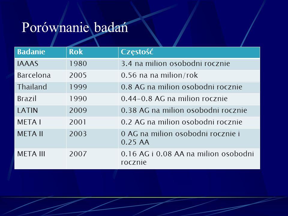 BadanieRokCzęstość IAAAS19803.4 na milion osobodni rocznie Barcelona20050.56 na na milion/rok Thailand19990.8 AG na milion osobodni rocznie Brazil1990