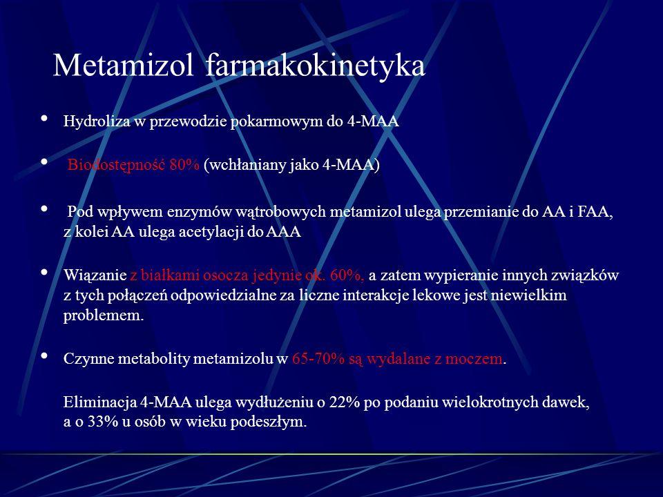 Hydroliza w przewodzie pokarmowym do 4-MAA Biodostępność 80% (wchłaniany jako 4-MAA) Pod wpływem enzymów wątrobowych metamizol ulega przemianie do AA