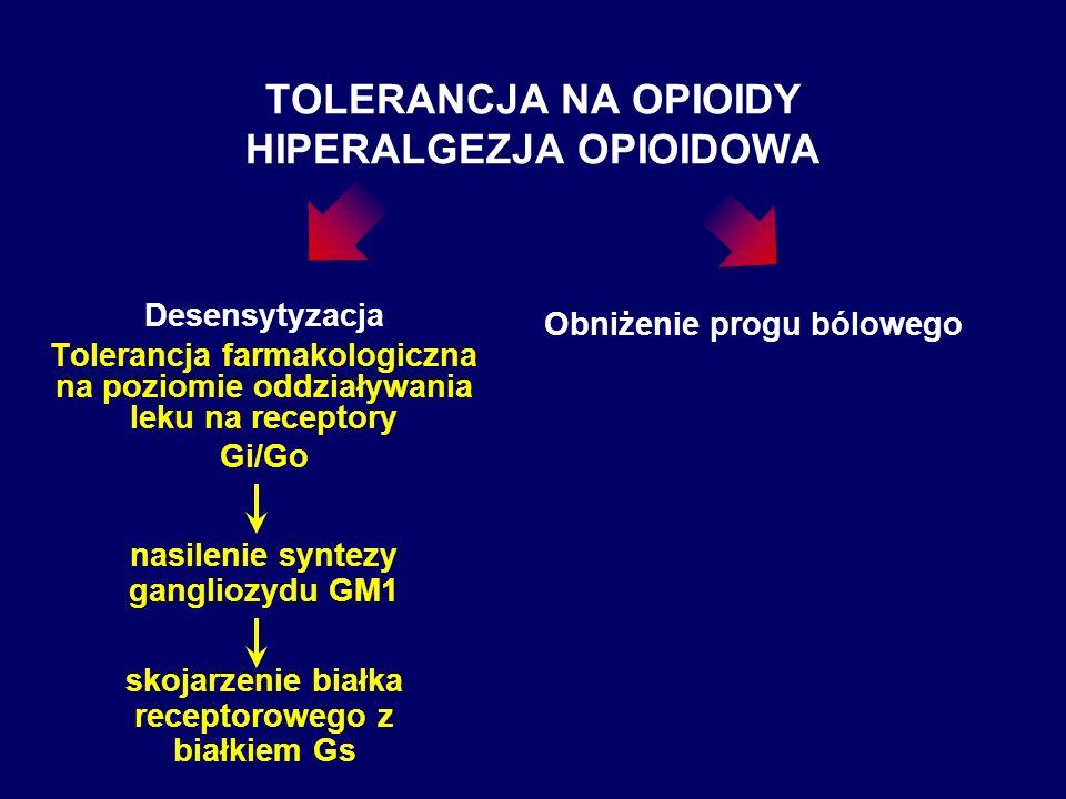 TOLERANCJA NA OPIOIDY HIPERALGEZJA OPIOIDOWA Desensytyzacja Tolerancja farmakologiczna na poziomie oddziaływania leku na receptory Gi/Go nasilenie syn