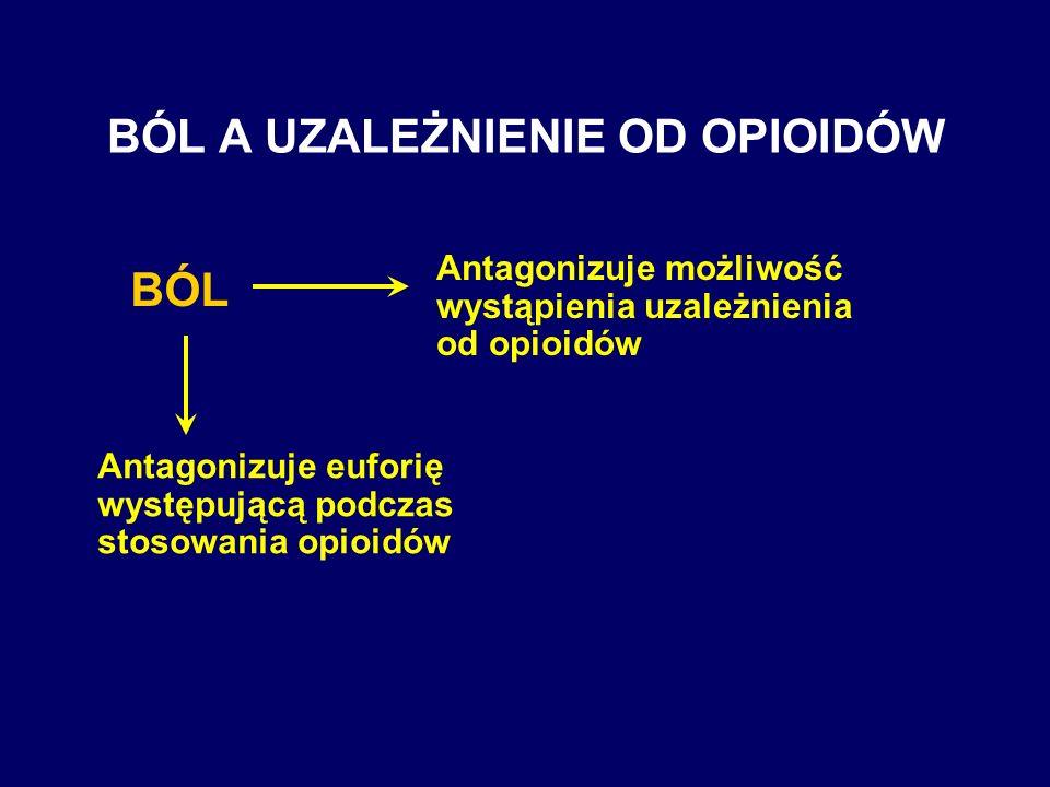 BÓL A UZALEŻNIENIE OD OPIOIDÓW BÓL Antagonizuje możliwość wystąpienia uzależnienia od opioidów Antagonizuje euforię występującą podczas stosowania opi