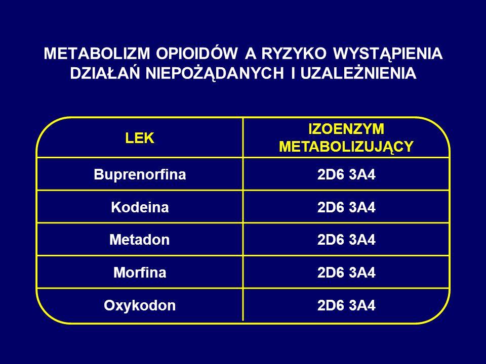 METABOLIZM OPIOIDÓW A RYZYKO WYSTĄPIENIA DZIAŁAŃ NIEPOŻĄDANYCH I UZALEŻNIENIA LEK IZOENZYM METABOLIZUJĄCY Buprenorfina2D6 3A4 Kodeina2D6 3A4 Metadon2D
