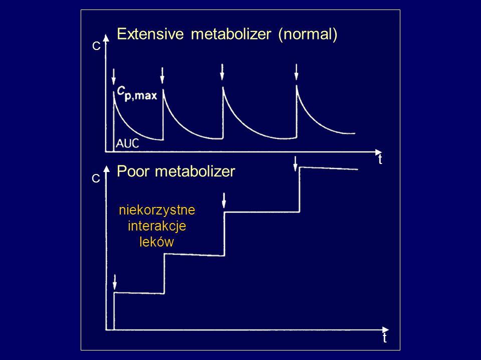 t t C C Extensive metabolizer (normal) Poor metabolizer niekorzystne interakcje leków