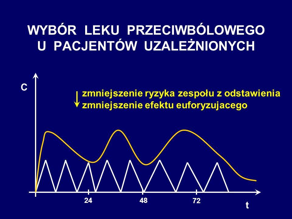 WYBÓR LEKU PRZECIWBÓLOWEGO U PACJENTÓW UZALEŻNIONYCH t C 72 48 24 zmniejszenie ryzyka zespołu z odstawienia zmniejszenie efektu euforyzujacego