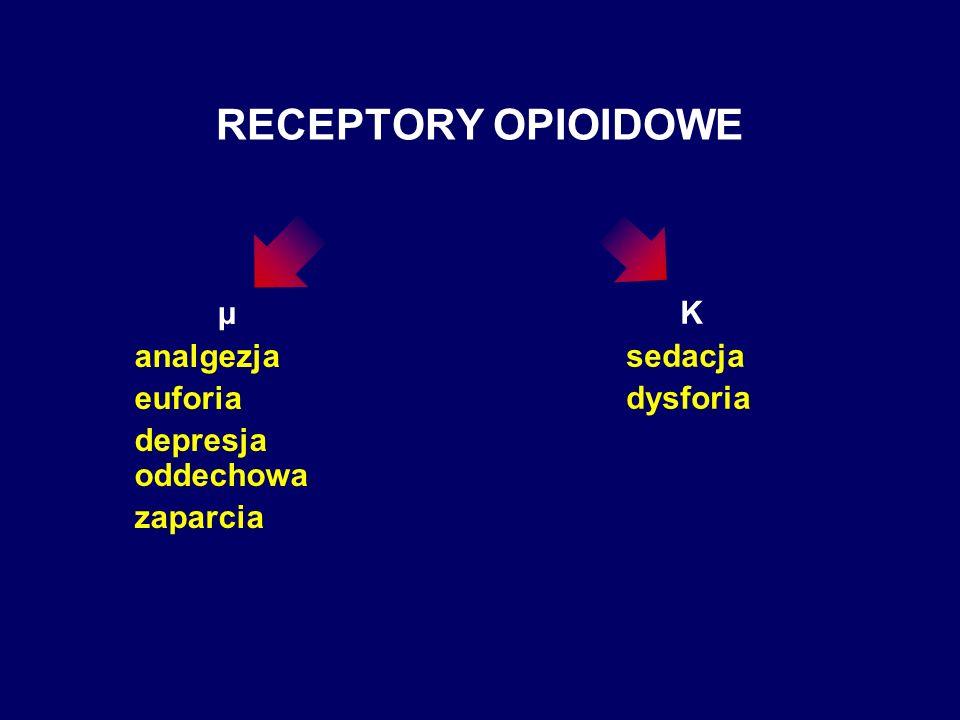 RECEPTORY OPIOIDOWE μ analgezja euforia depresja oddechowa zaparcia K sedacja dysforia