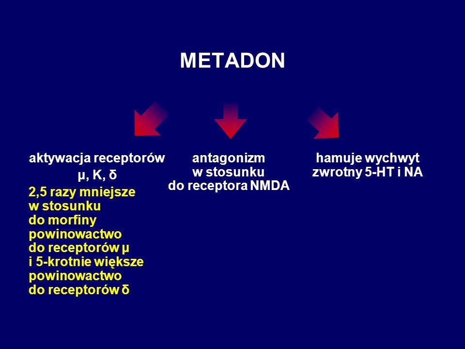 METADON aktywacja receptorów μ, K, δ 2,5 razy mniejsze w stosunku do morfiny powinowactwo do receptorów μ i 5-krotnie większe powinowactwo do receptor