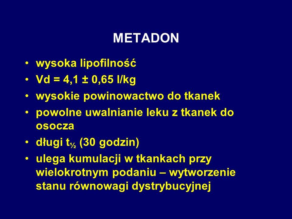 METADON wysoka lipofilność Vd = 4,1 ± 0,65 l/kg wysokie powinowactwo do tkanek powolne uwalnianie leku z tkanek do osocza długi t ½ (30 godzin) ulega