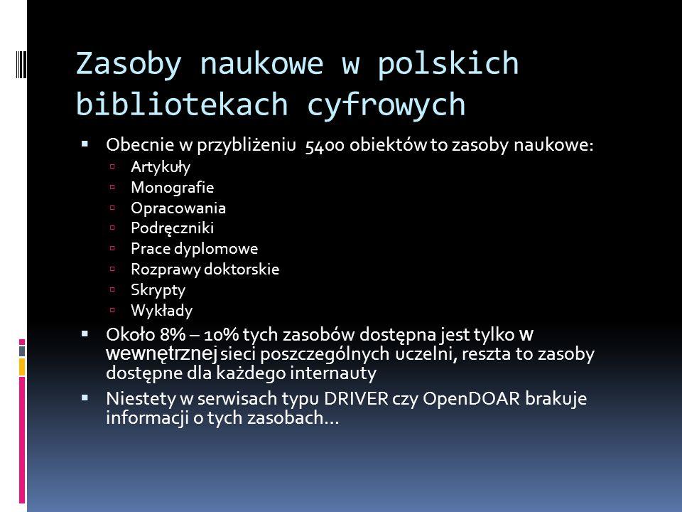 Zasoby naukowe w polskich bibliotekach cyfrowych Obecnie w przybliżeniu 5400 obiektów to zasoby naukowe: Artykuły Monografie Opracowania Podręczniki P