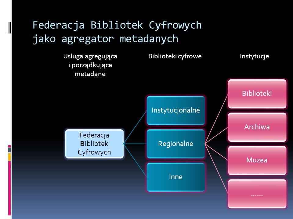 Federacja Bibliotek Cyfrowych jako agregator metadanych Federacja Bibliotek Cyfrowych InstytucjonalneRegionalneBibliotekiArchiwaMuzea……Inne Instytucje